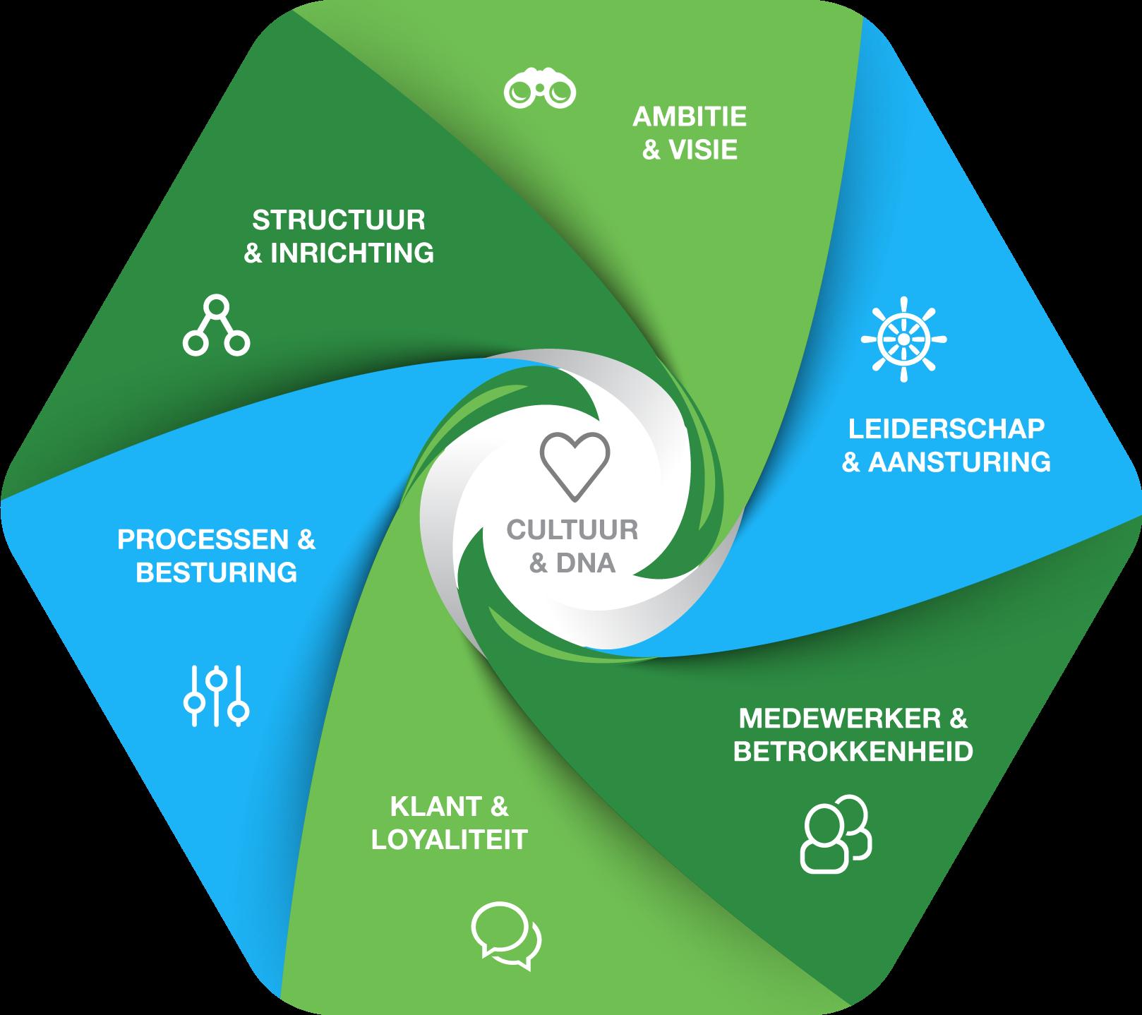 Infographic Greenfield Bedrijfselementen