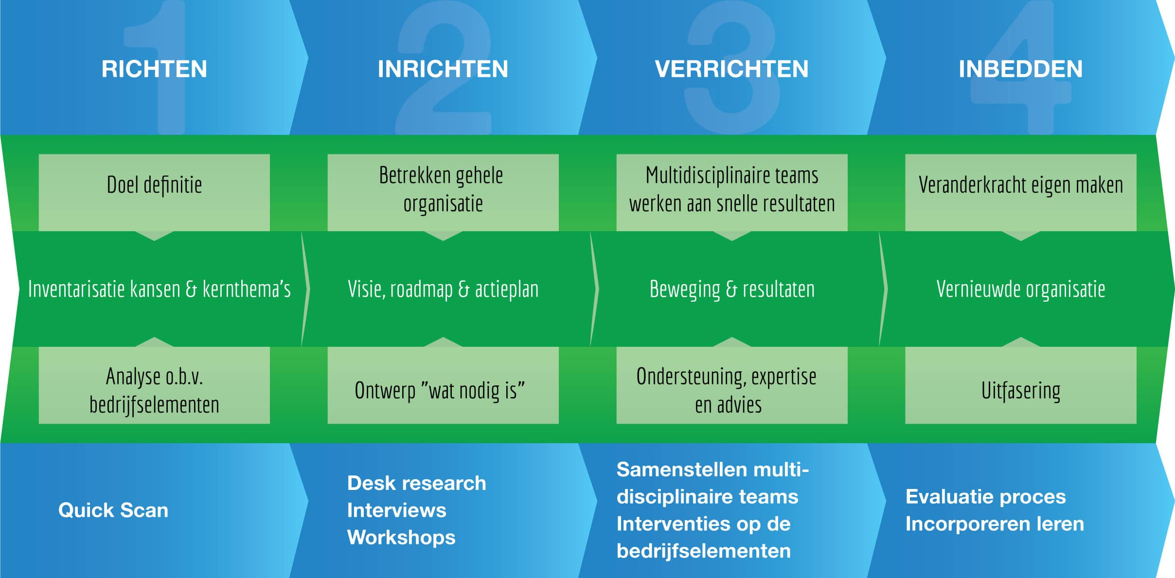 Infographic Greenfield-methode